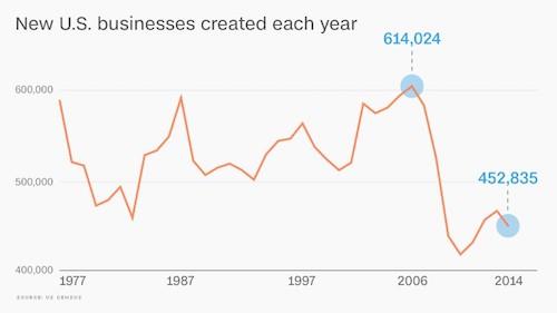 Entrepreneurship Decline