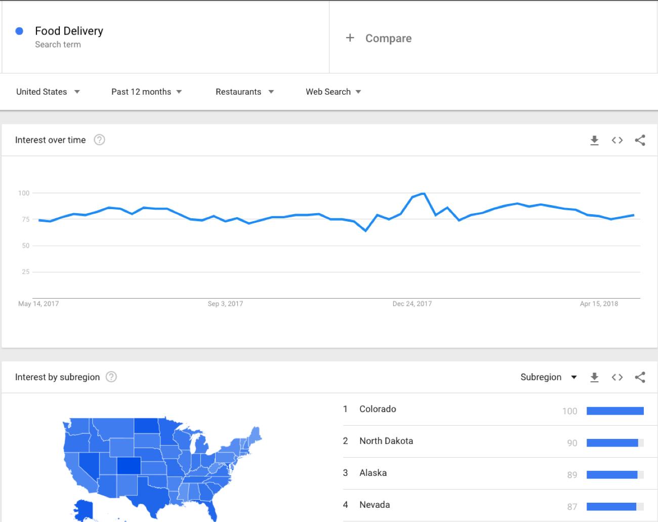 Google Trends restaurant example