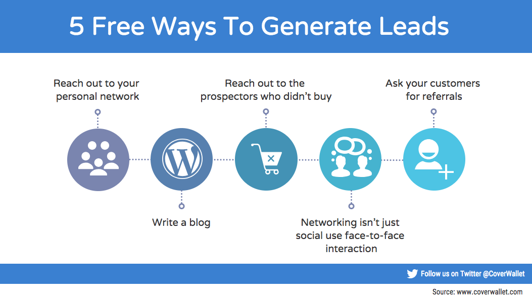 5 Free Ways to Generate Leads