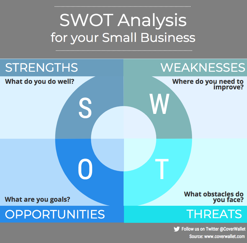 SWOT Analysis for your Small Business