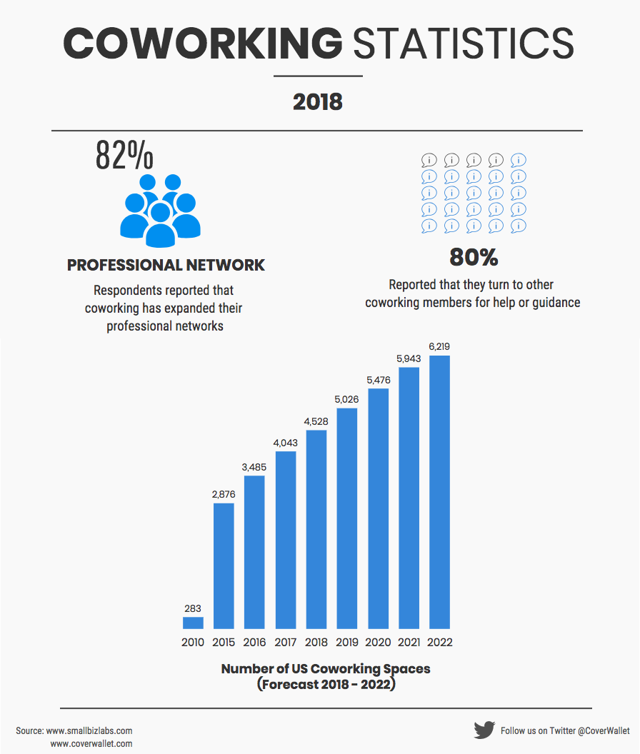 Coworking Statistics