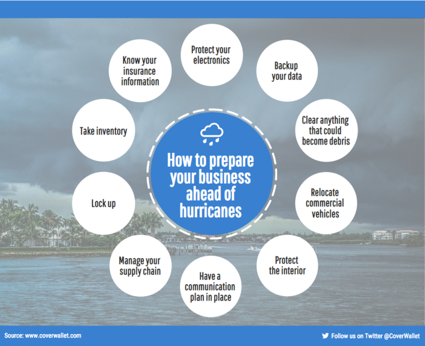 how to protect your business for a hurricane
